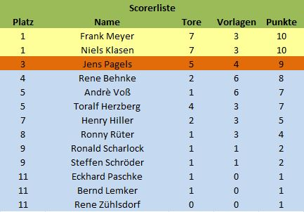 Scorer_2013