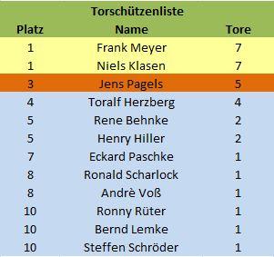 Torschützen_2013