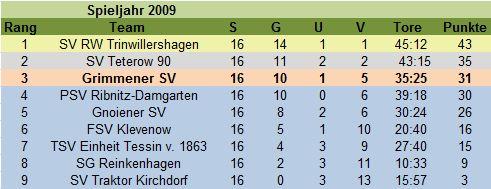 tabellen2009
