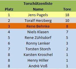 torschützen2010