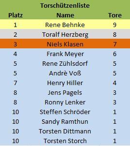 torschützen_2012